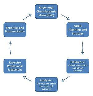 Cash flow problems case study